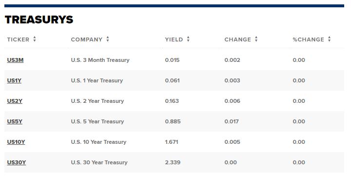 Treasury Yields